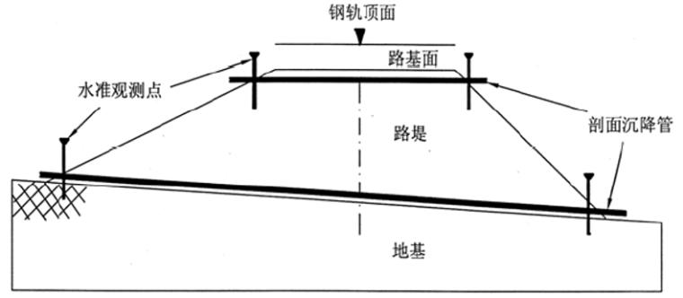 高速铁路路基工后沉降观测技术PPT(79页)_6