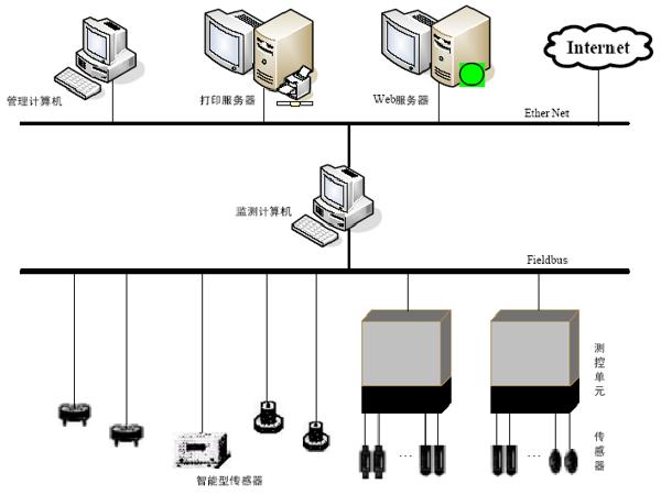 自动化监测技术PPT总结(52页)