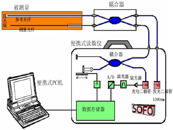 建筑物内部监测技术PPT总结(72页)