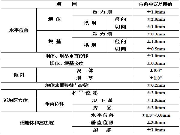 工程变形监测技术PPT总结(47页)
