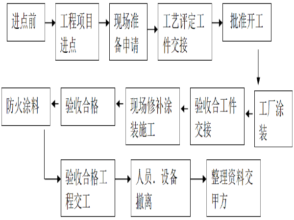 实验高中工字型钢结构人行天桥工程施工组织设计(92页)