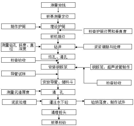 人行天桥桩基首件工程技术总结报告