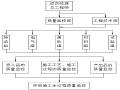 混凝土简支空心板人行天桥施工组织设计(59页)