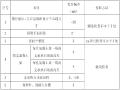 [云南]高速公路桥梁墩柱施工技术方案(49页)