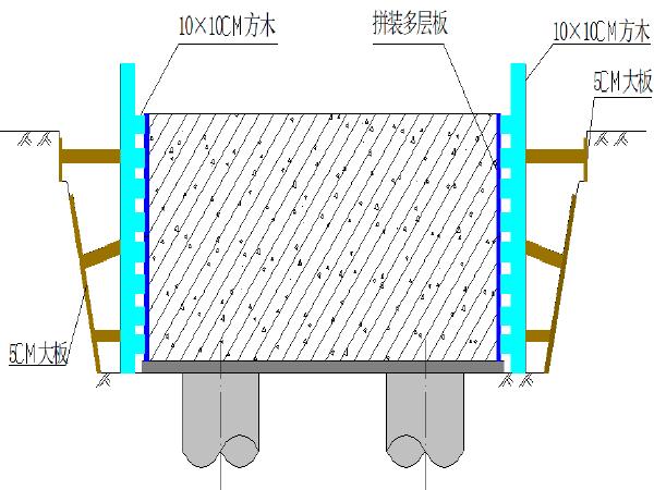 桥梁重力式桥台施工方案(21页)