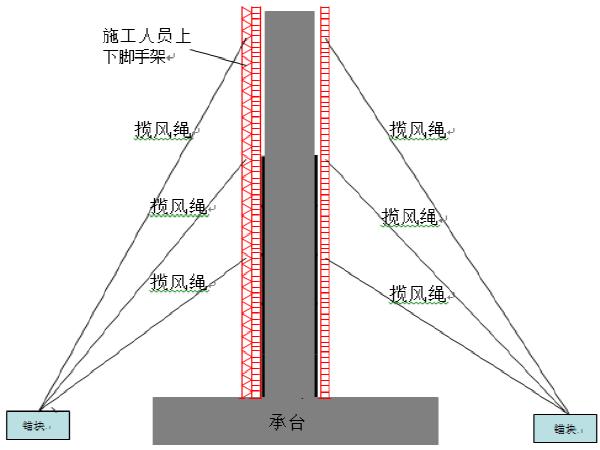 桥梁墩柱、盖梁工程施工专项方案(含系梁)