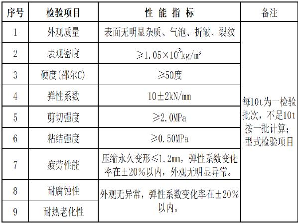 铁路CRTSI型板式无砟轨道凸型挡台施工作业指导书