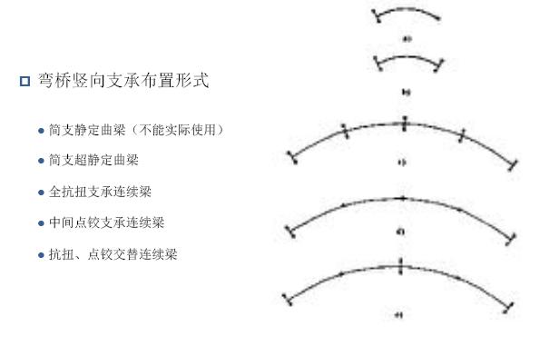 知名教授:梁桥横向稳定安全性之抗倾覆设计