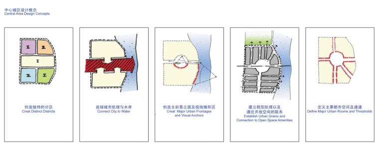[北京]顺义新城景观规划方案文本_5