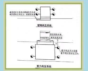 注册消防工程师专区|消防给水系统分类