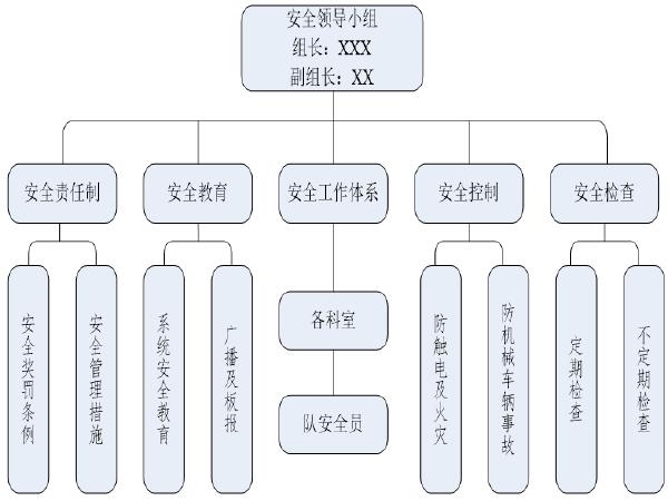 公路工程项目施工策划书(模板)
