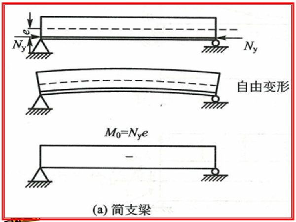 大跨度桥梁设计之超静定桥梁结构附加内力分析