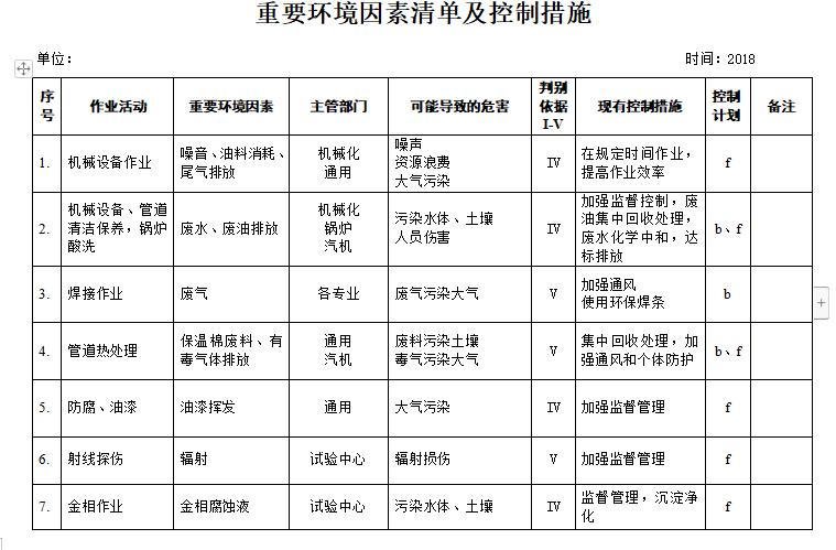 建筑工地重大危险源清单及控制措施(3套完整表格)