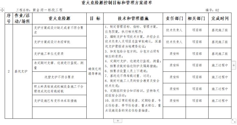 重大危险源控制目标及管理专项施工方案(含方案报审表)