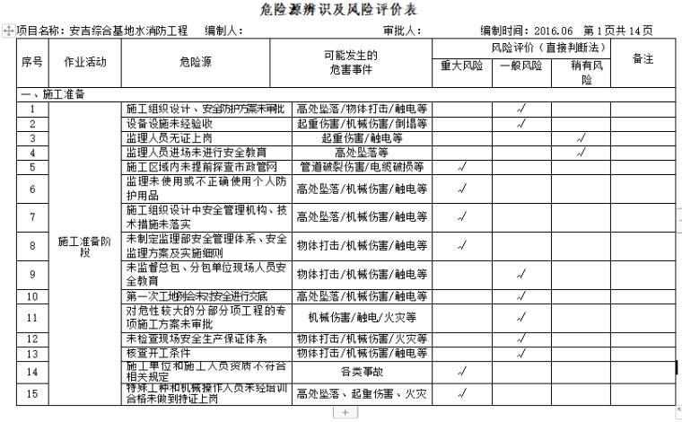 危险源辨识及风险评价表(2016年 基础 结构 装修)