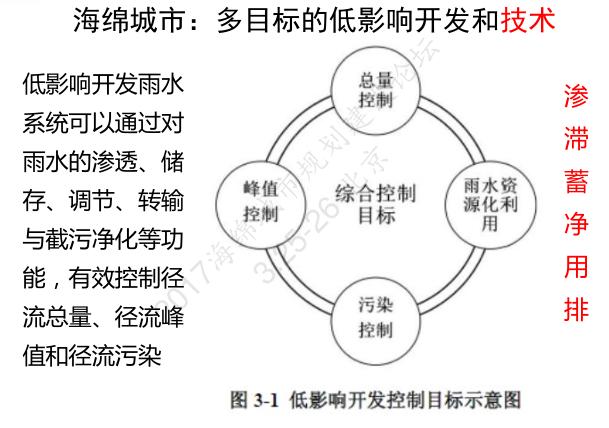 《建筑与小区雨水控制与利用工程技术规范》要点介绍-赵锂
