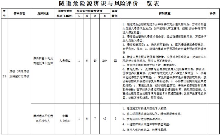 桥梁危险源辨识与风险评价一览表(28页,内容完整)