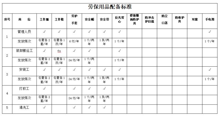 施工设备设施及安全防护用品管理制度(附劳保用品配备标准表)