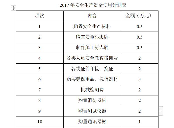 2017年度安全生产资金使用计划(附全生产资金使用计划表)