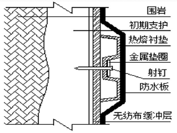 隧道防排水施工质量控制方案(技术交底)