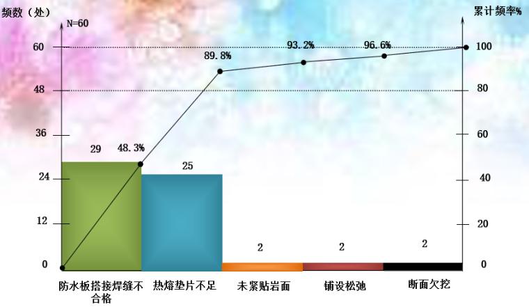 [QC成果]提高隧道防水板一次安装合格率_4