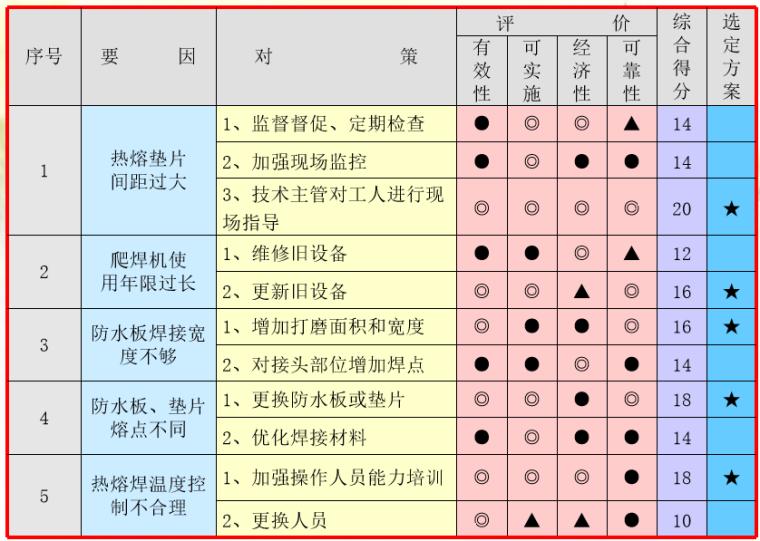[QC成果]提高隧道防水板一次安装合格率_6