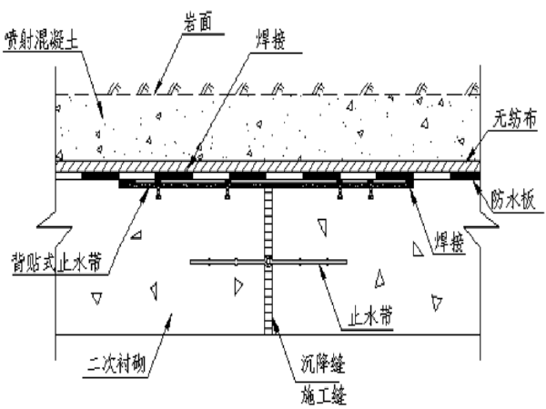 毕业设计之隧道防水排水设计
