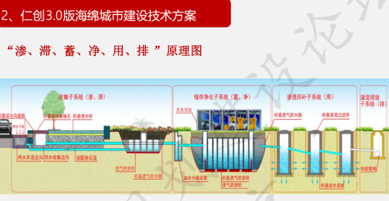 仁创3.0版海绵城市建设技术方案-秦升益_6