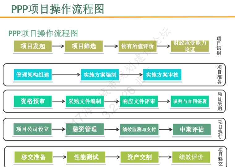 规范用PPP助力海绵城市建设-满莉_8