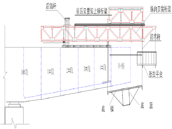 预应力混凝土变截面连续箱梁桥施工组织设计