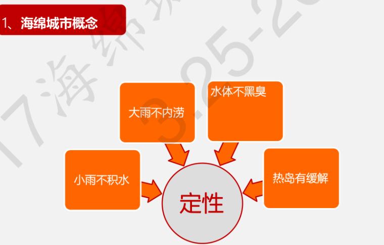 仁创3.0版海绵城市建设技术方案-秦升益_5