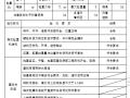 塔式起重机安装验收记录表(内容完整)