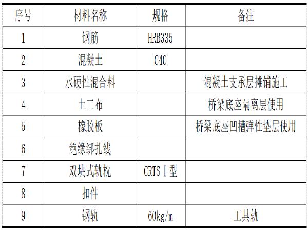 CRTSⅠ型双块式无砟轨道施工工法