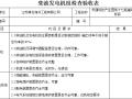 机械设备进场检查验收表(含21套验收表格)