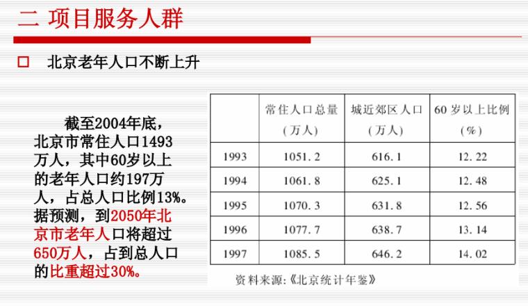 [北京]知名景观公司乾荣养老生态园方案详细规划_4