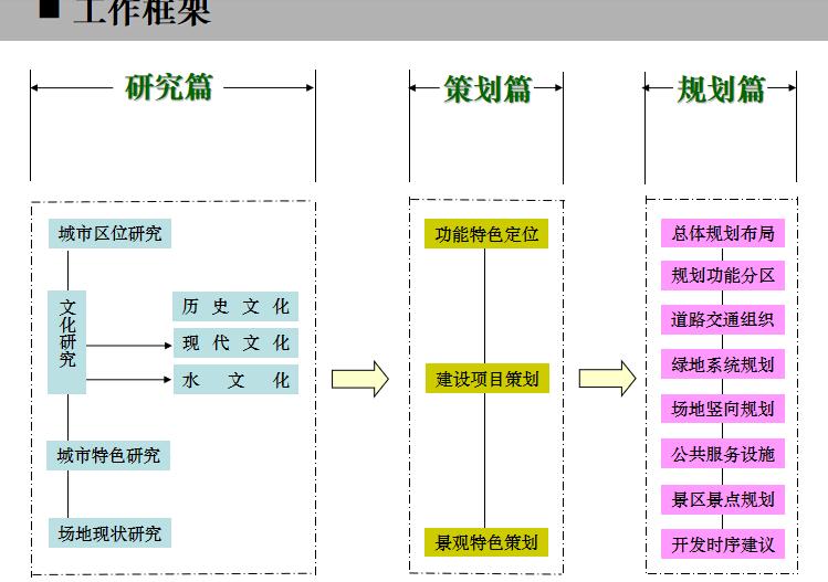 [河南]长垣县王家潭生态公园核心区规划设计_11