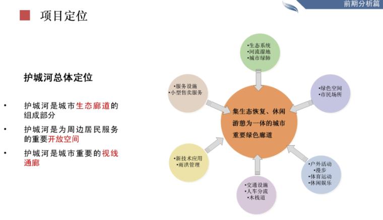 [河北]秦皇岛护城河景观设计方案文本-土人_7