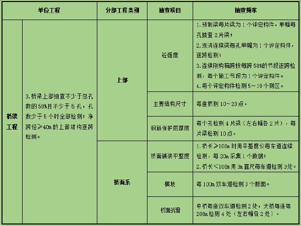 公路工程交工质量检测报告(桥梁分册)