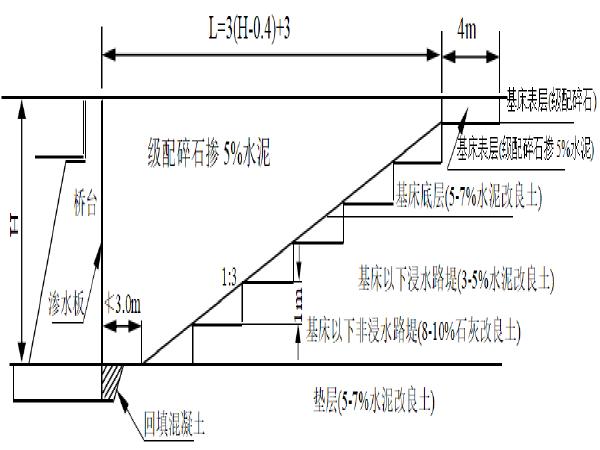 高速铁路路基过渡段施工作业指导书