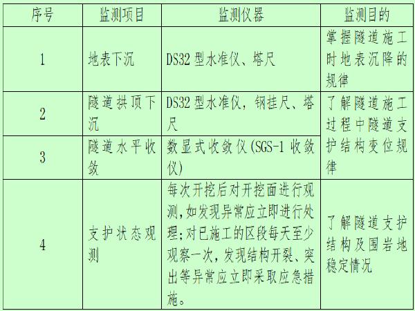 铁路隧道监控量测作业指导书