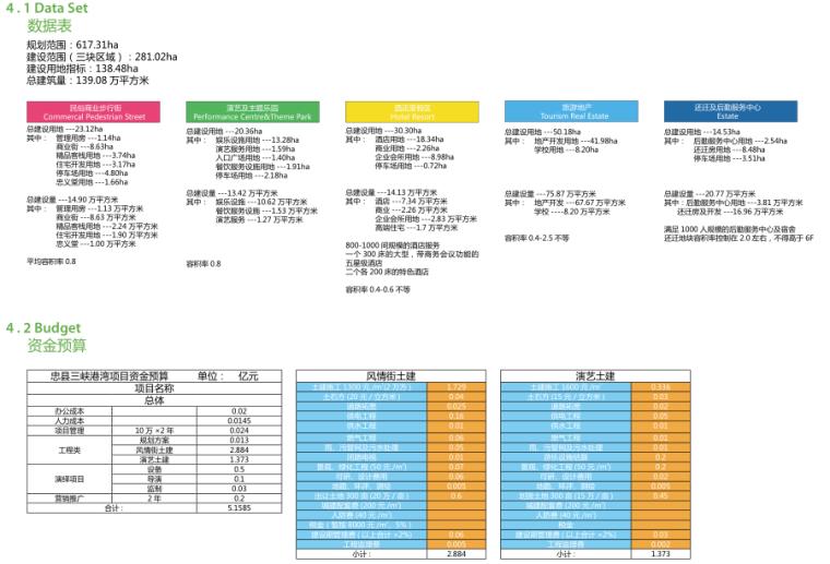 [重庆]忠县三峡港湾城市总体规划概念文本_10