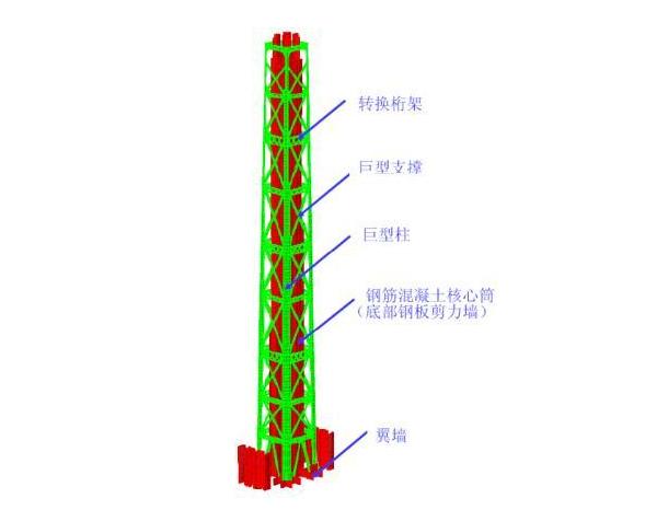 天津高银117大厦:细长体型的结构解决方案