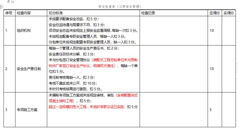 分部分项工程安全管理安全检查表(18套)