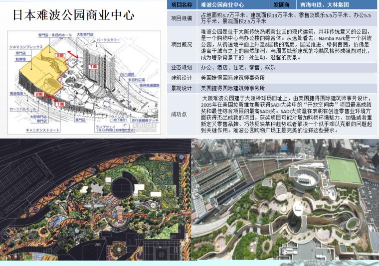 商业类景观案例研究-国内外城市商业综合体