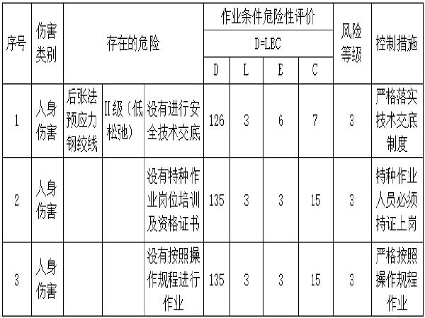 [云南]40米预应力T梁张拉压浆专项施工方案