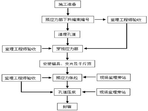 [河北]预制T梁/箱梁张拉压浆首件施工方案