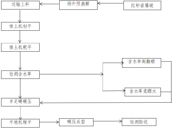 拼宽路基标准化施工工艺工法