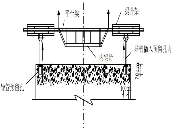 桥梁工程高墩施工专项方案