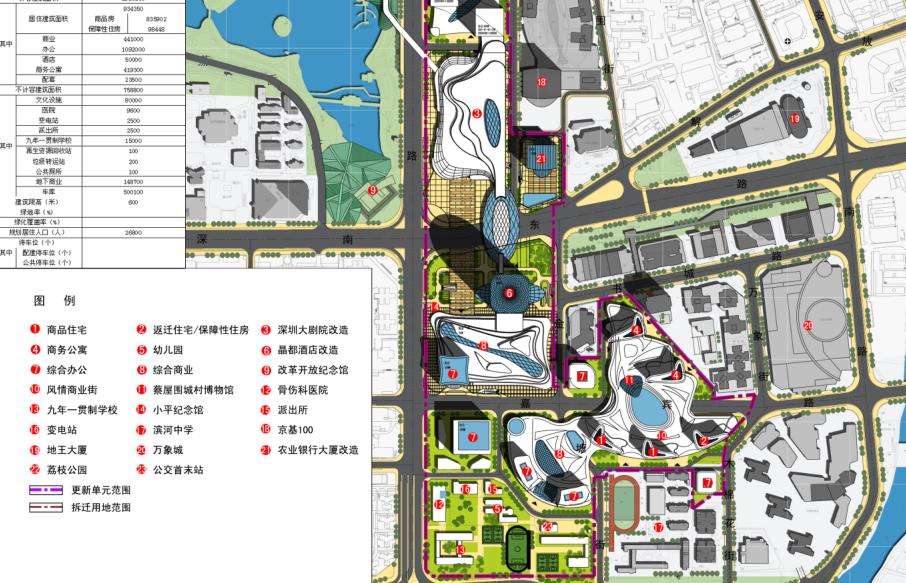 [深圳]罗湖区蔡屋围城中村改造单元规划方案-城市规划景观设计-土木资料网
