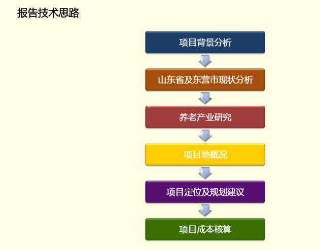 [山东]华林安老养生园景观规划方案报告_13